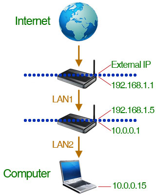 forward-ports-with-two-routers-ip-addresses-labeled-networks-divided